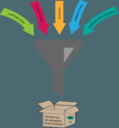 Gesundheitsbox Fasten Anleitung